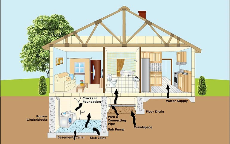 Diagram showing how radon gets into your house
